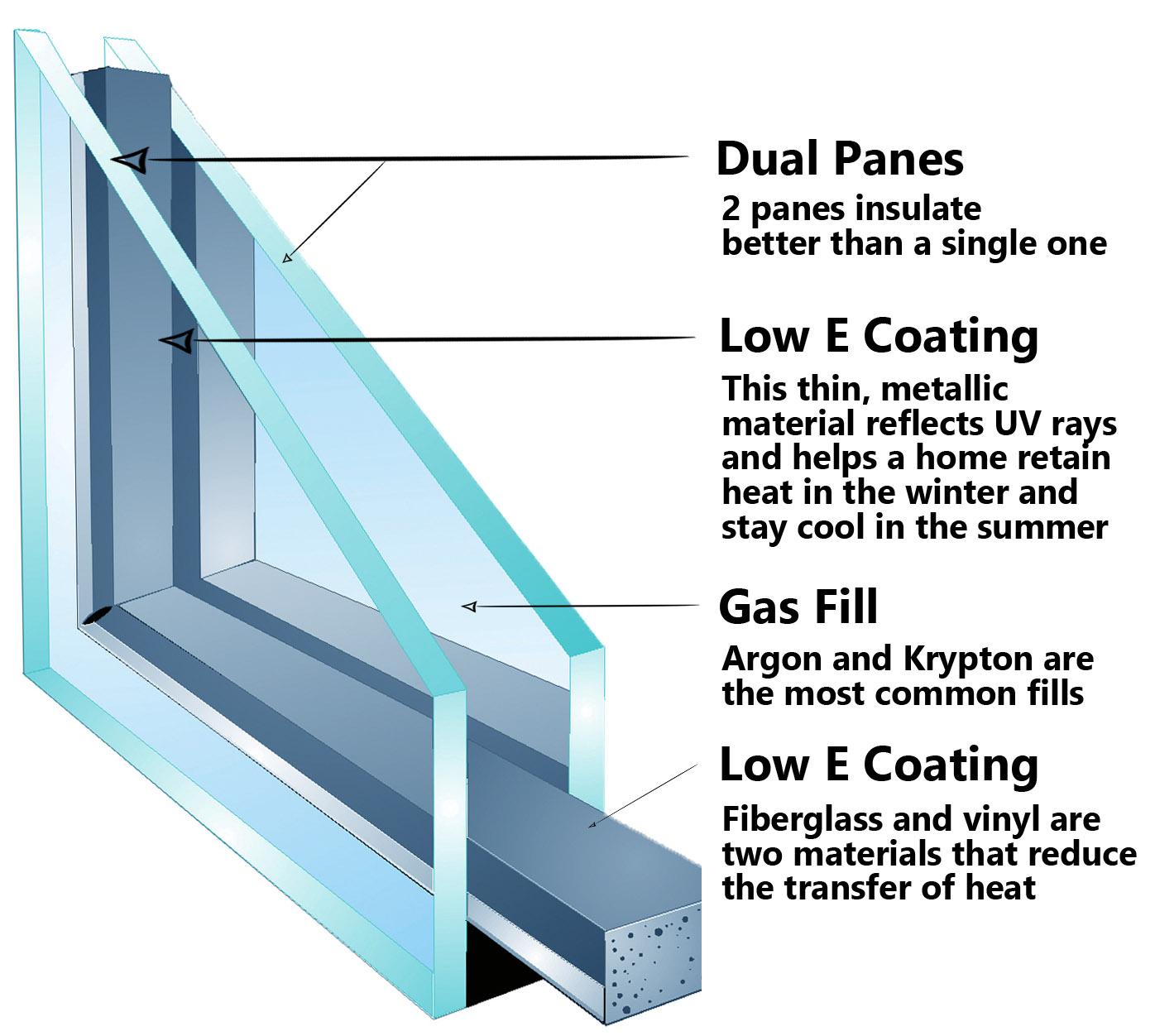 Dual Pane Window Installation Loxahatchee